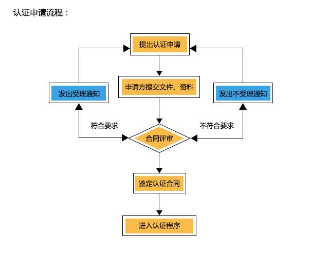 认证流程图1.jpg